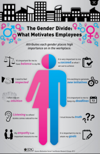Infographic what motivates each gender in the workplace copy